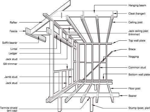 Superb House Framing Diagrams Wiring Diagram Wiring Cloud Biosomenaidewilluminateatxorg