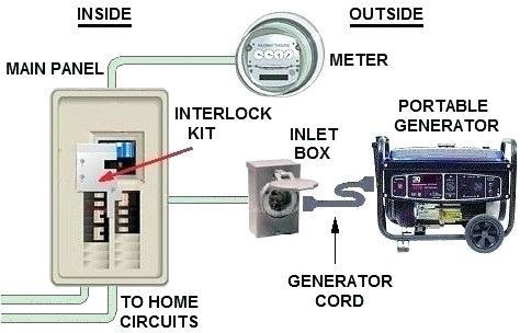 Cool Generator Transfer Switch Wiring Diagram Wire Beautiful Automatic Diagr Wiring Cloud Inklaidewilluminateatxorg