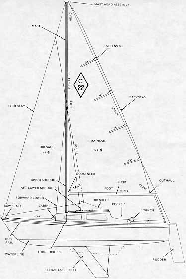 RT_0930] Catalina 22 Sail Boat Wiring Diagram Free DiagramIvoro Wned Oliti Hopad Mepta Mohammedshrine Librar Wiring 101
