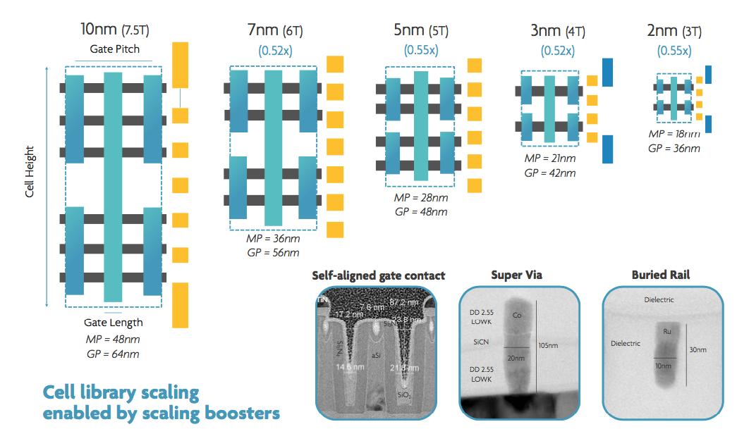 Cool Semiconductor Engineering Transistor Options Beyond 3Nm Wiring Cloud Hemtshollocom