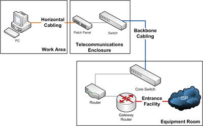 Fantastic Structured Cabling Wikipedia Wiring Cloud Itislusmarecoveryedborg