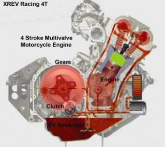 Fine Motorcycle Engine Diagram Basic Electronics Wiring Diagram Wiring Cloud Rineaidewilluminateatxorg