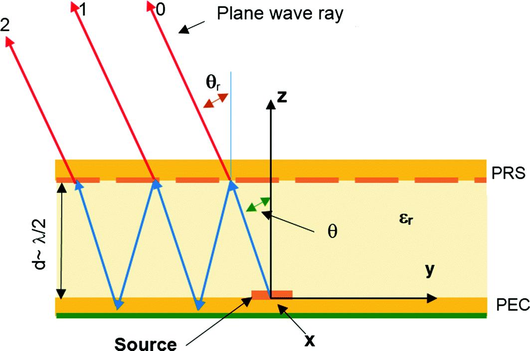 Mw 0883 Prs Se Paul Allender Wiring Diagram Download Diagram