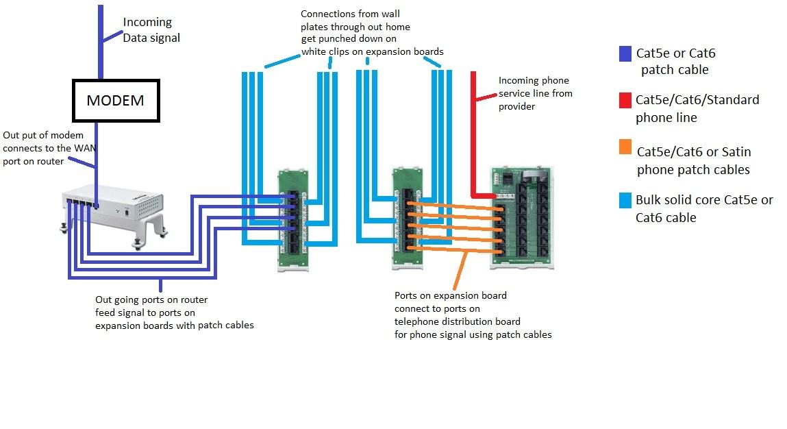 [DIAGRAM_1JK]  DK_1713] Cat6 Patch Panel Wiring Diagram As Well Cat 5 Cable Wiring Diagram | Cat6 Wiring Diagram For Homes |  | Nedly Benkeme Mohammedshrine Librar Wiring 101
