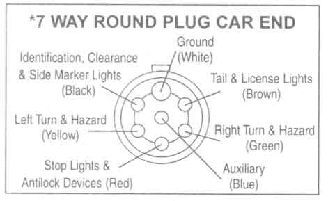 Pleasing 6 Way Round Trailer Wiring Diagram Basic Electronics Wiring Diagram Wiring Cloud Picalendutblikvittorg