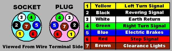 Australian 7 Pin Plug Wiring Diagram