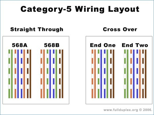 Swell Cat 5 Wiring Diagram To Cat5 Wiring Schemes For 568B And 568A Pinout Wiring Cloud Ostrrenstrafr09Org