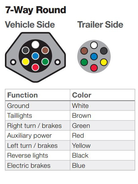 Swell The Ins And Outs Of Vehicle And Trailer Wiring Wiring Cloud Biosomenaidewilluminateatxorg