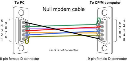 FS_1989] Serial Cable Pinout De9 Null Modem Wiring Diagram Wiring DiagramNowa Hyedi Salv Mohammedshrine Librar Wiring 101