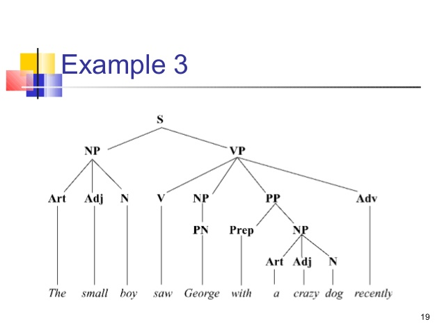 View 26   Schematic Diagram Example Sentence