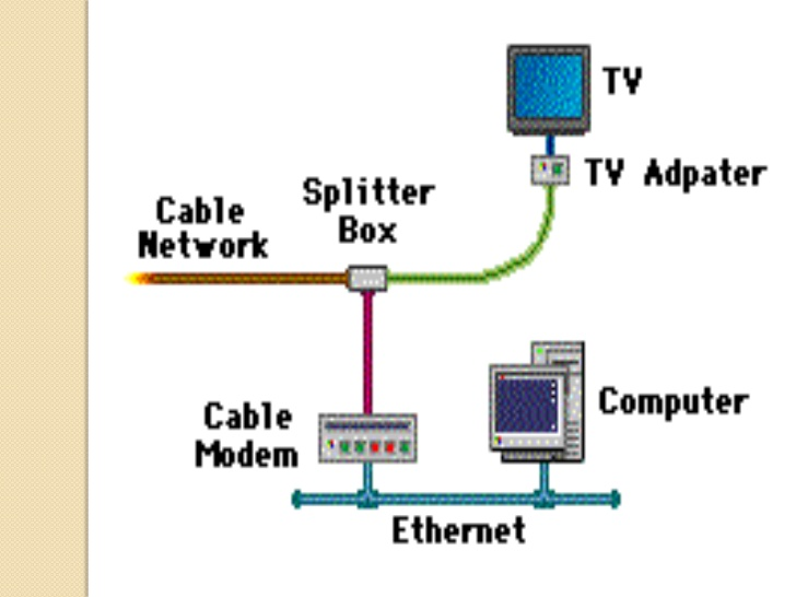 NR_0959] Cable Internet Wiring Diagram For Free DiagramLlonu Jidig Rect Tivexi Throp Kicep Mohammedshrine Librar Wiring 101