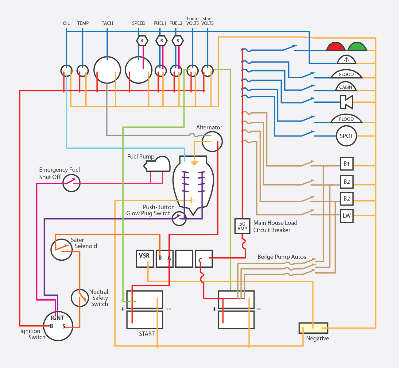 Wondrous B Boat Wiring Diagram Basic Electronics Wiring Diagram Wiring Cloud Overrenstrafr09Org