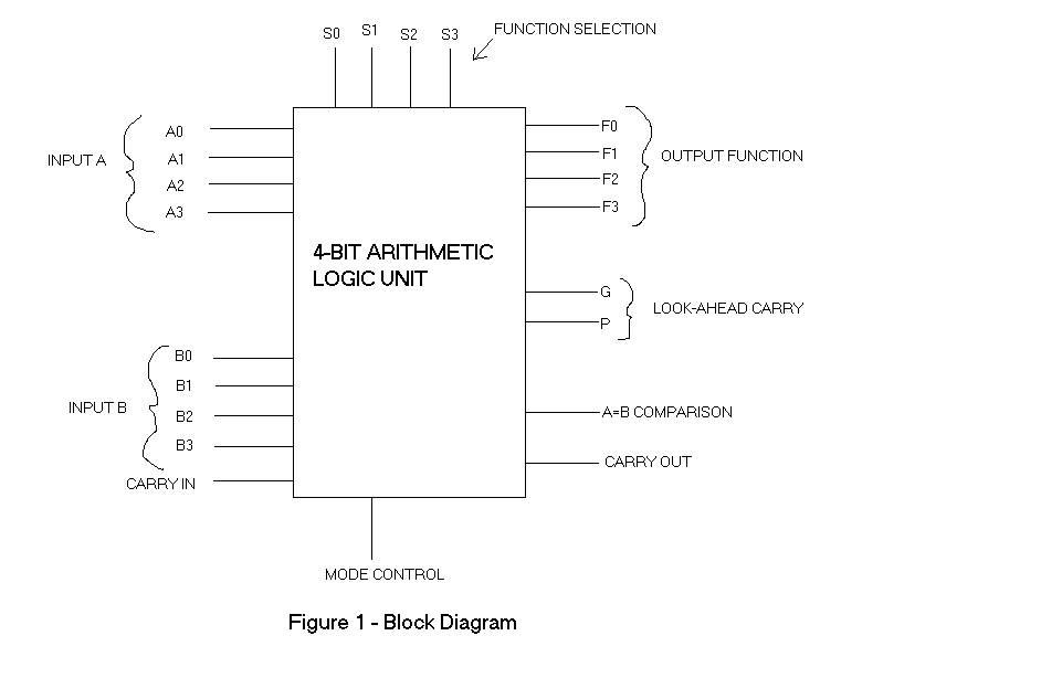 OO_4701] 1 Bit Alu Block Diagram Download DiagramIxtu Cosa Genion Otene Skat Wigeg Mohammedshrine Librar Wiring 101