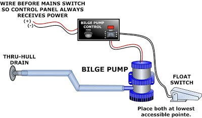 Excellent Bilge Pump Anything And Everything Catalina 22 Wiring Cloud Domeilariaidewilluminateatxorg
