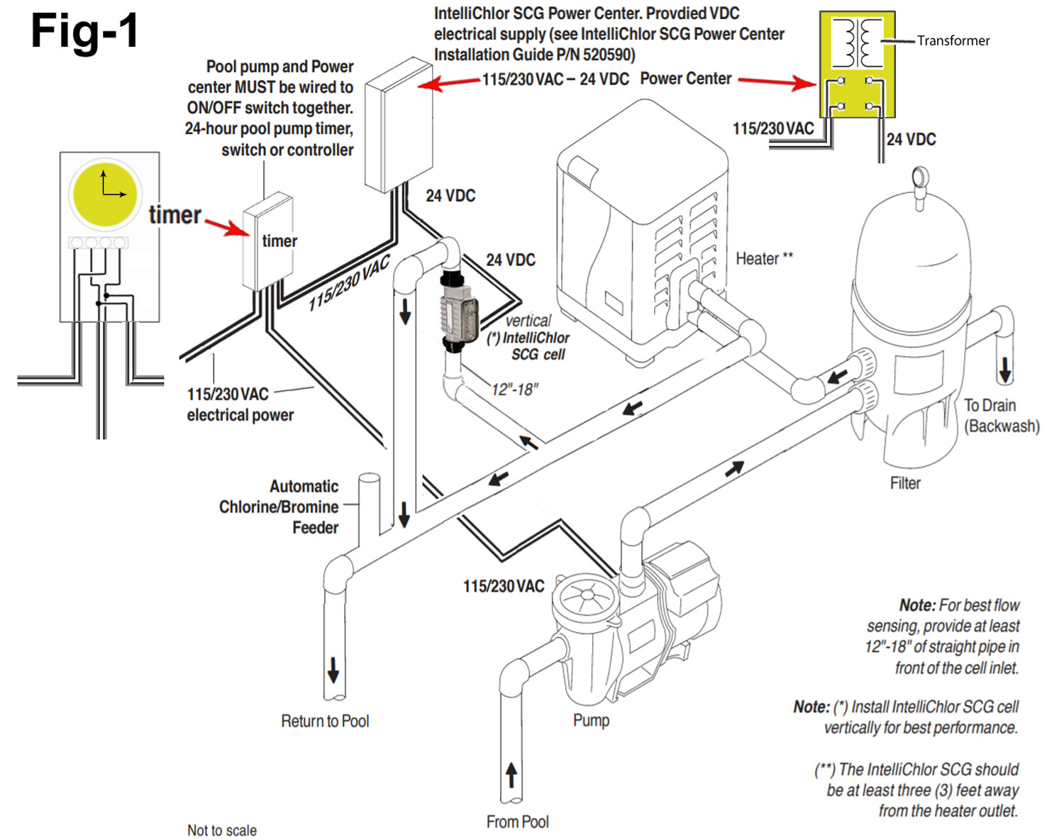 AC_5211] Looking For An Ultra Sun 3000 Tanning Bed Wiring Diagram Fixya  Free DiagramPhae Unde Unbe Loida Umng Mohammedshrine Librar Wiring 101