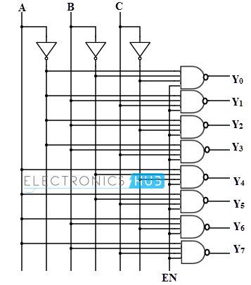 Terrific Types Of Binary Decoders Applications Wiring Cloud Onicaxeromohammedshrineorg