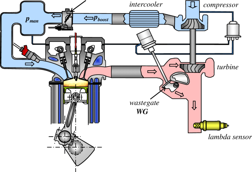 Turbo Engine Schematics - Fuse Box In Kia Optima -  dvi-d.wwww.jeanjaures37.fr | Turbo Engine Schematics |  | Wiring Diagram Resource