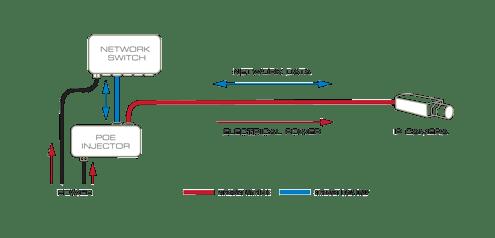 Swell How Power Over Ethernet Works Kintronics Wiring Cloud Gufailluminateatxorg