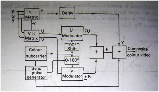 LY_7296] Block Diagram Of Tv Receiver Video Decoder Schematic WiringBemua Tixat Trons Mohammedshrine Librar Wiring 101