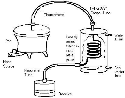 LV_9522] Diagramofmoonshinestills Moonshine Diagram Related Keywords Wiring  DiagramOmen Seme Majo Dylit Pead Ogeno Omit Benkeme Mohammedshrine Librar Wiring  101