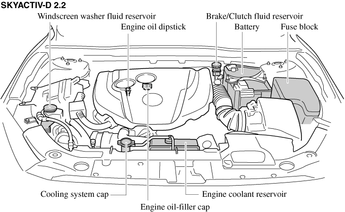 Lv 4989  Mazda Car Fuse Box Replacement Free Diagram