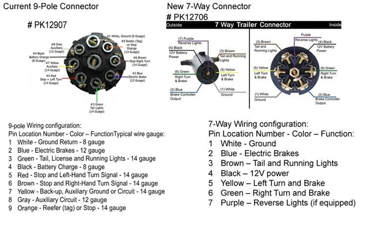 6 pin to 7 pin trailer wiring harness 9 pin trailer wiring diagram free picture wiring diagram schematics  9 pin trailer wiring diagram free