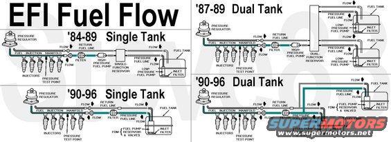 92 F150 Fuel System Diagram Wiring Diagram Online Online Cartazuccherobio It