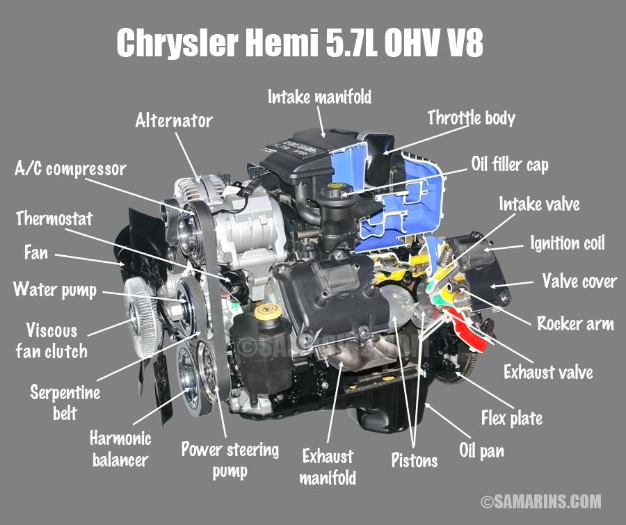 Cool Small Block Hemi Engine Diagram Online Wiring Diagram Wiring Cloud Hisonepsysticxongrecoveryedborg