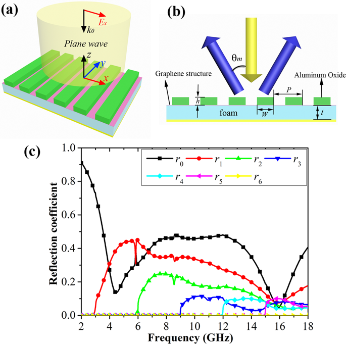Outstanding Broadband And Tunable Rcs Reduction Using High Order Reflections And Wiring Cloud Picalendutblikvittorg