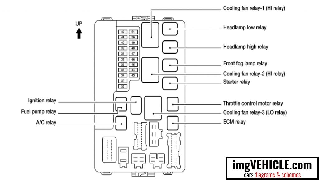 Excellent Nissan Fuse Box Diagram Wiring Diagram Wiring Cloud Waroletkolfr09Org