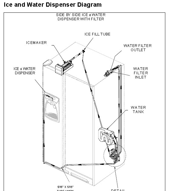 Ge Refrigerator Water Valve Wiring Diagram - Universal Wiring Diagrams For  Tail Lights - plymouth.wire-diag.jeanjaures37.fr | Ge Refrigerator Water Dispenser Wiring Diagram |  | Wiring Diagram Resource