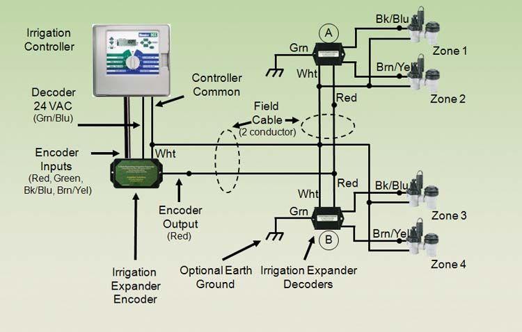 Prime Sprinkler Irrigation System Diagram On Sprinkler Wiring Diagram Get Wiring Cloud Eachirenstrafr09Org