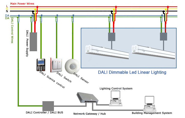 building management system wiring diagram sl 8041  dali lighting control wiring diagram on dimming dali get  dali lighting control wiring diagram on
