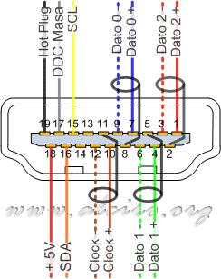 Pleasant Hdmi Pinout Wiring Diagram General Wiring Diagram Data Wiring Cloud Inklaidewilluminateatxorg