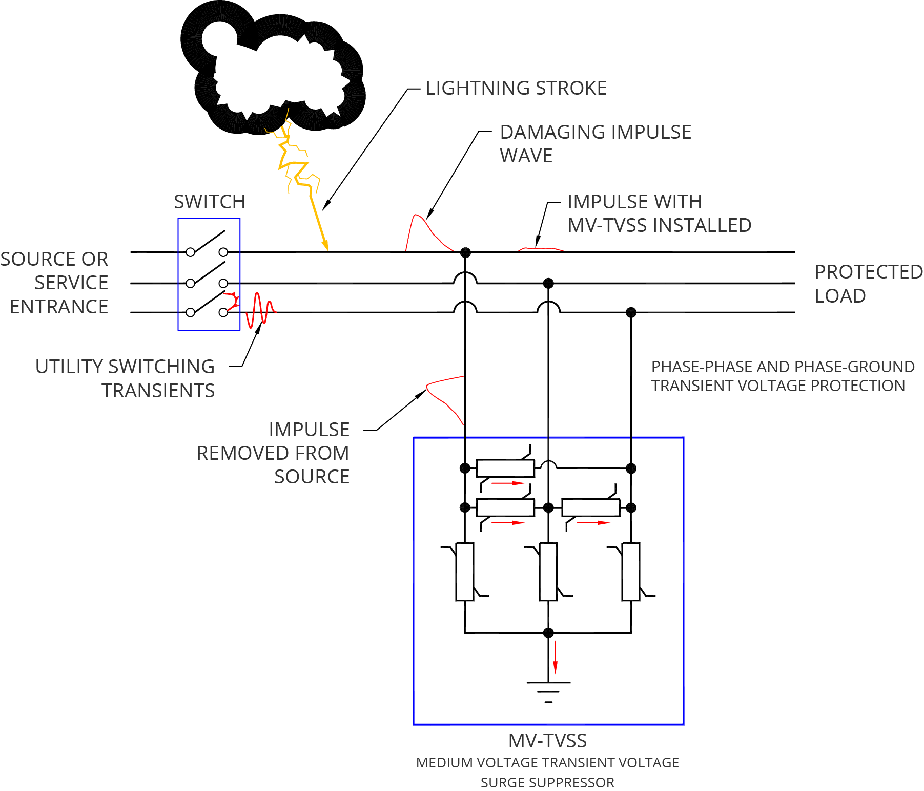 HK_8260] Surge Protector Diagram Including Lighting Surge Protection  Circuit Free DiagramLoida Kapemie Ndine Joami Hyedi Mohammedshrine Librar Wiring 101