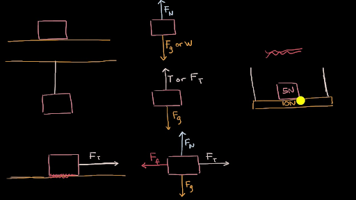 Remarkable Types Of Forces And Free Body Diagrams Video Khan Academy Wiring Cloud Rdonaheevemohammedshrineorg
