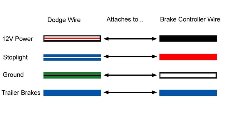 2007 dodge ram 3500 trailer wiring diagram gc 8338  dodge ram 1500 trailer brake wiring diagram  dodge ram 1500 trailer brake wiring diagram