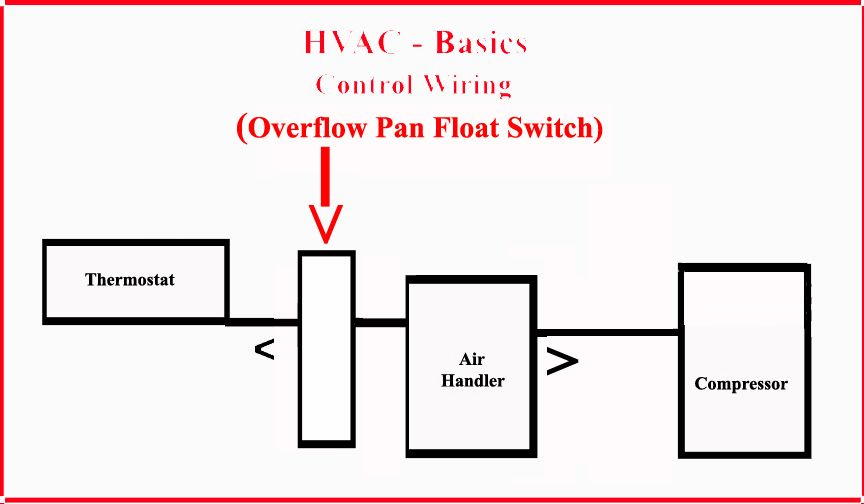 Float Switch Wiring Diagram from static-cdn.imageservice.cloud
