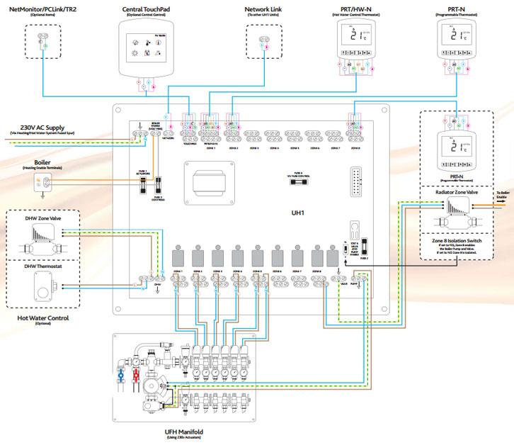 Tx 5096 Heating Wiring Diagram S Plan Underfloor Heating Wiring Diagram Schematic Wiring