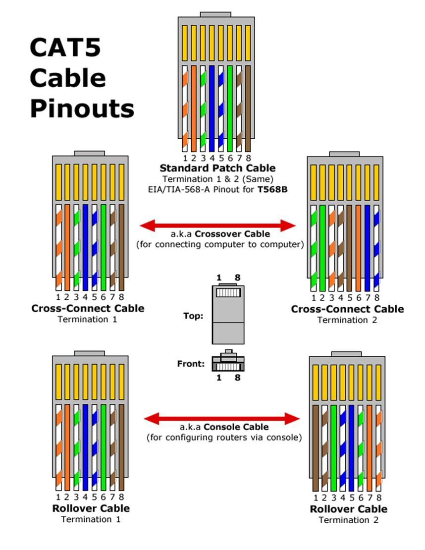 Outstanding Cat 6 Patch Cable Wiring Diagram On Cat 5 Twisted Pair Wiring Wiring Cloud Xempagosophoxytasticioscodnessplanboapumohammedshrineorg