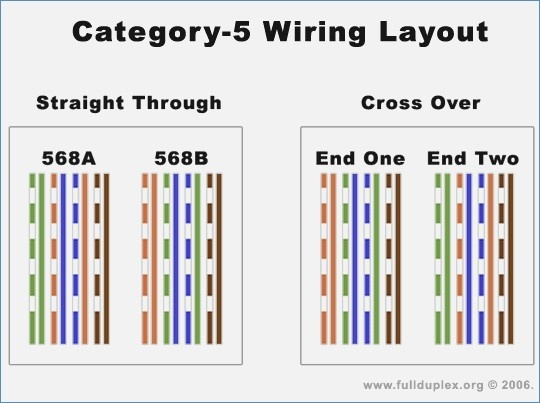 Excellent Cat 5 Wire Harness Wiring Diagram Wiring Cloud Monangrecoveryedborg