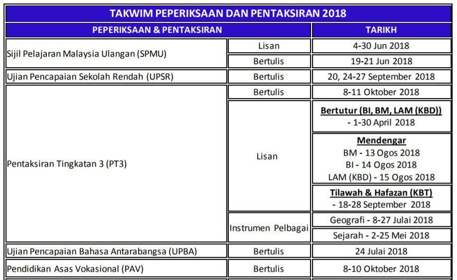 Brilliant Tarikh Peperiksaan Upsr 2018 Pt3 2018 Spm 2018 Pav 2018 Spmu Wiring Cloud Hemtshollocom