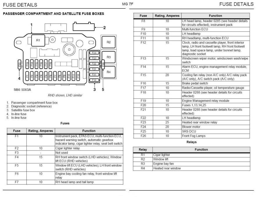gb_5955] rover sd1 fuse box download diagram  phan hyedi mohammedshrine librar wiring 101