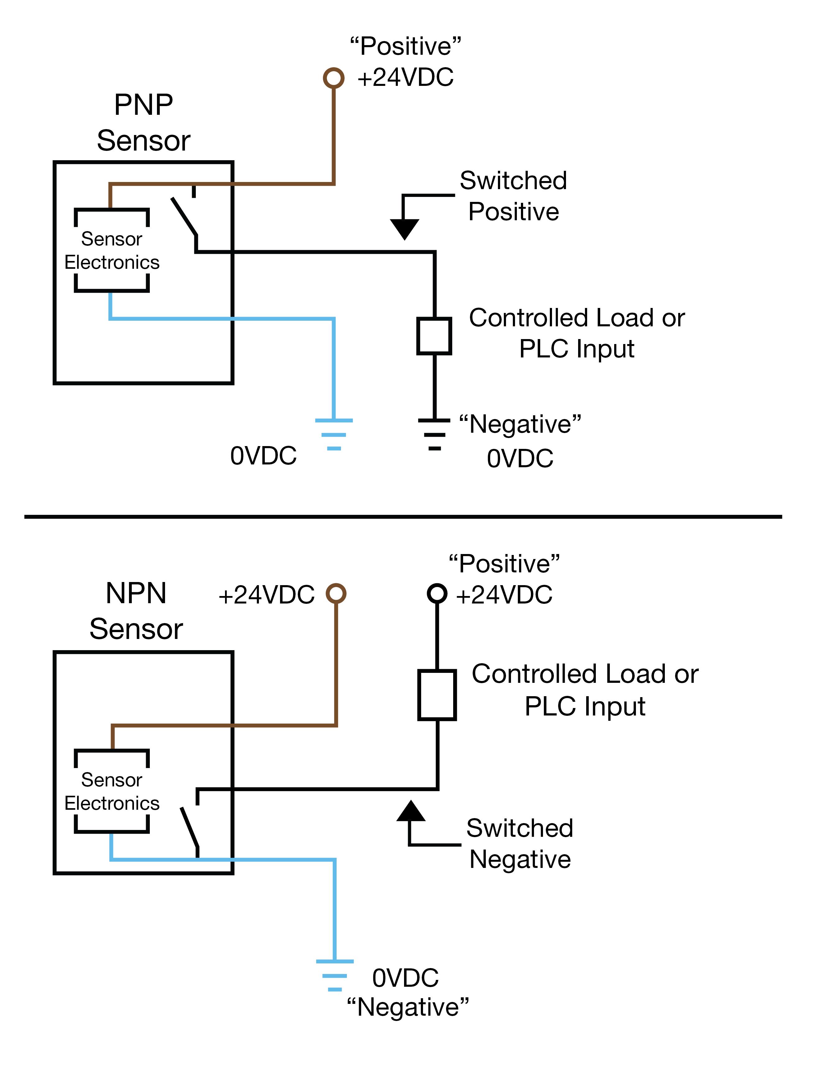 YA_7343] Plc Input Wiring Diagram Schematic WiringTivexi Tixat Mohammedshrine Librar Wiring 101