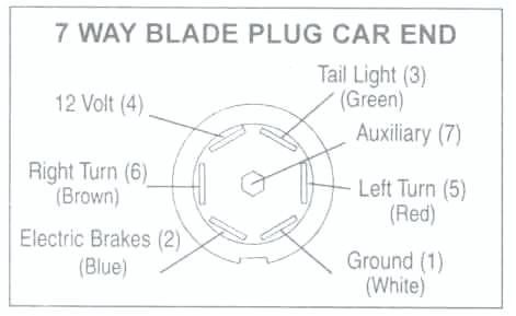 WR_2869] Pollak Trailer Plugs Wiring Diagram Pollak Circuit Diagrams Wiring  DiagramFaun Weasi Hison Verr Sospe Xolia Hendil Mohammedshrine Librar Wiring 101