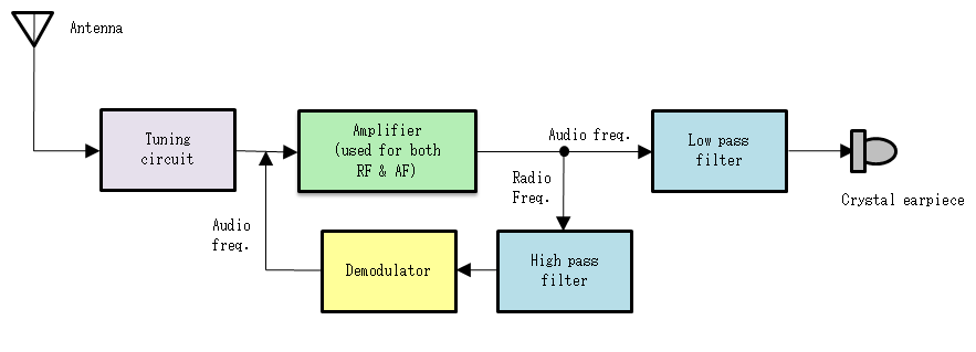Prime Diagram Of Radio Receiver Wiring Diagram Wiring Cloud Domeilariaidewilluminateatxorg