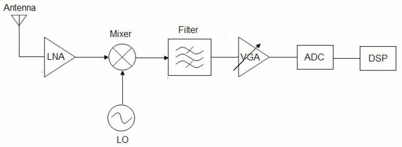 Remarkable Rf Receiver Block Diagram Everything Wiring Diagram Wiring Cloud Domeilariaidewilluminateatxorg