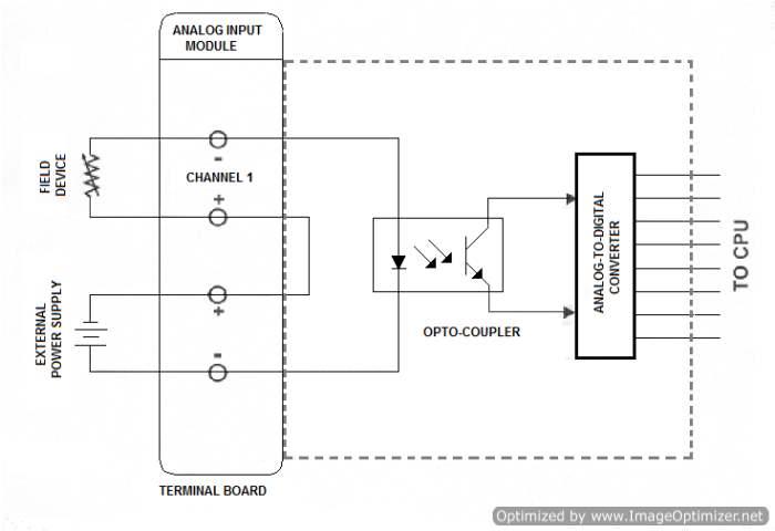 Fine Programmable Logic Controller Plc Wiki Odesie By Tech Transfer Wiring Cloud Vieworaidewilluminateatxorg
