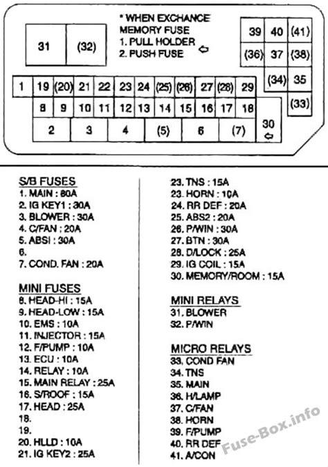 Rn 8002  Fuse Box For Kia Rio Wiring Diagram