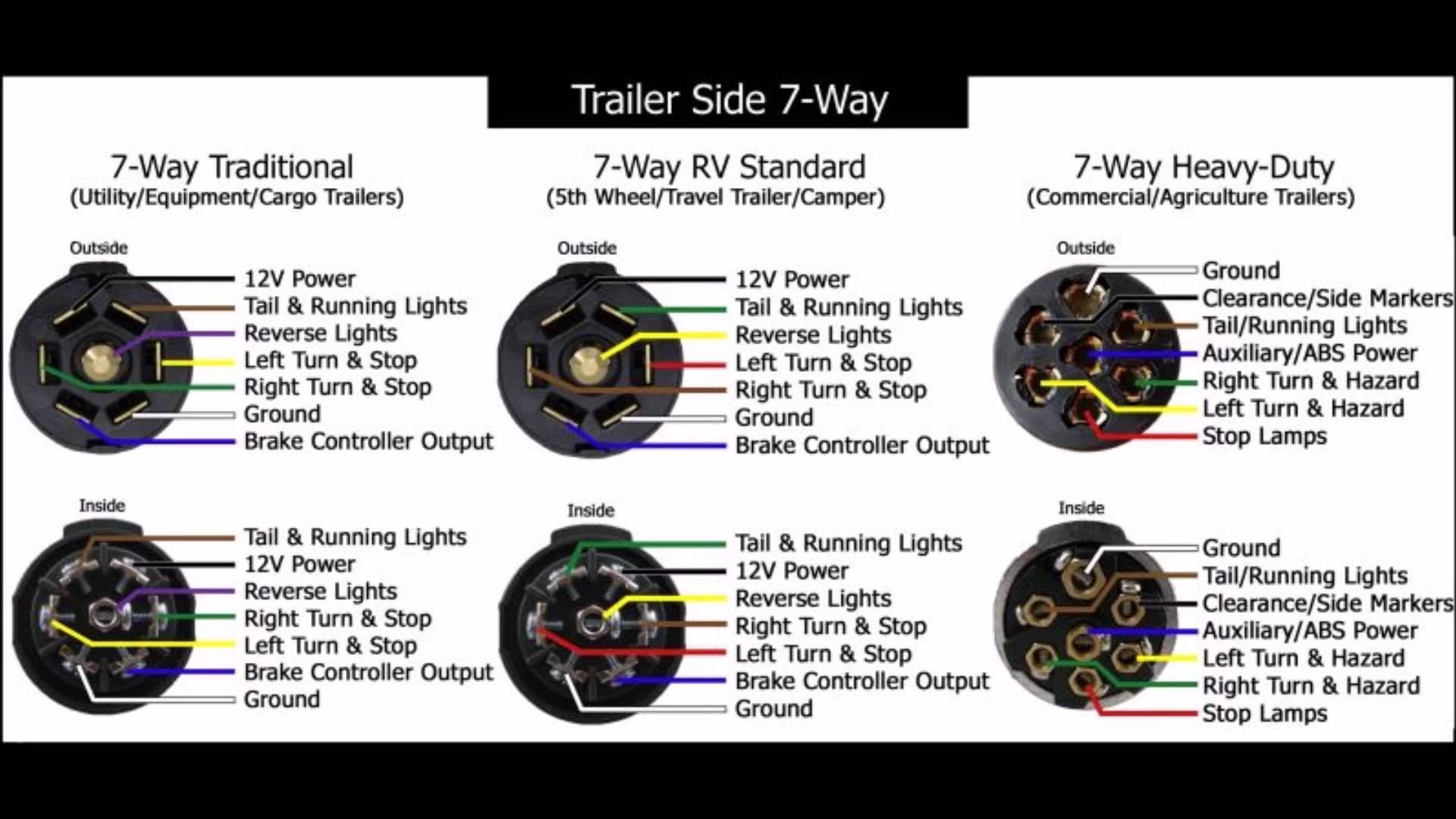 Swell Basic Semi Truck Trailer Wiring Diagram 2076 Within 7 Way Semi Wiring Cloud Filiciilluminateatxorg